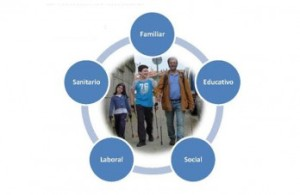 ciclo vital - entornos facilitadores